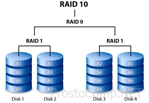 raid-massivy-chto-eto-takoe