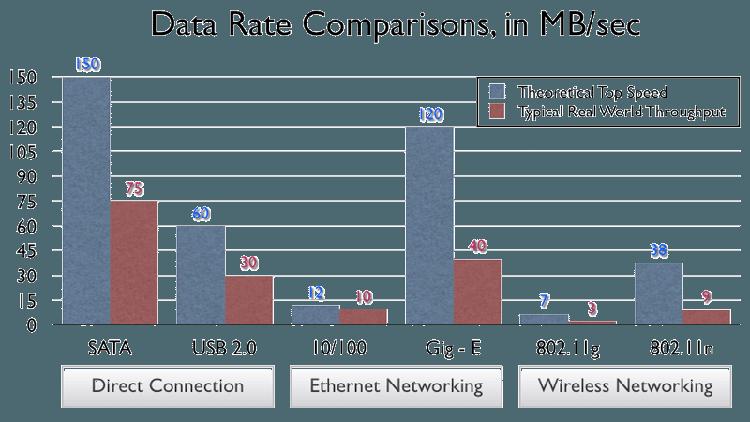 Wi-Fi-protiv-Ethernet