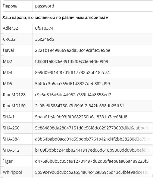 Взлом сайтов и получение хэшей паролей