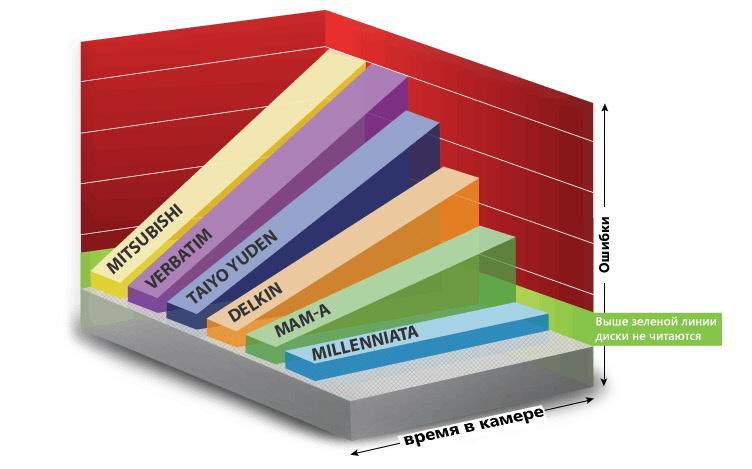 График ошибок при длительном хранении оптического диска