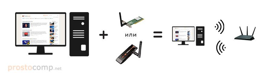 Схема подключения компьютера к Wi-Fi через адаптер