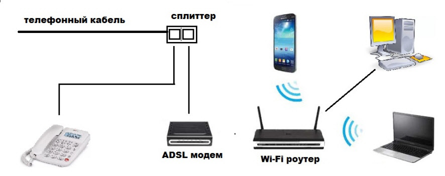 Схема подключения ADSL модема к маршрутизатору